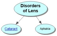 Disorders of Lens Concept Map