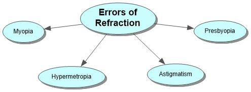Errors of Refraction Concept Map