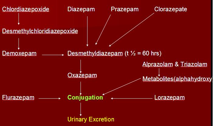 Oxazepam advise