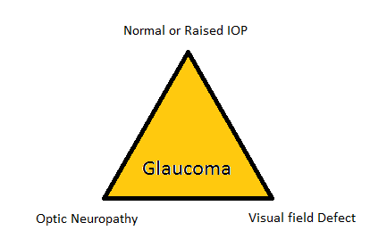 Triad of Glaucoma