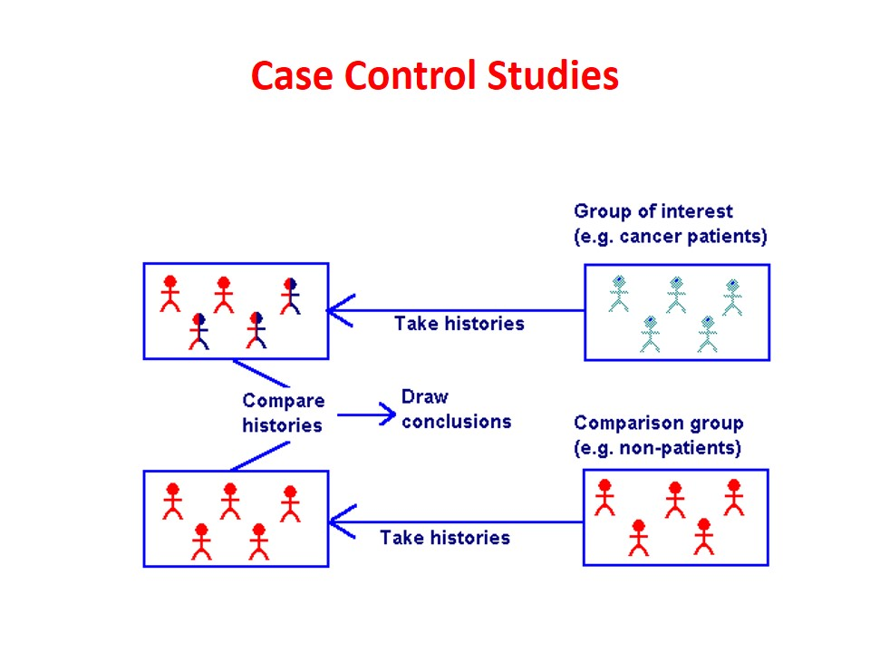 define case control study design Case-control studies: research in reverse  investigators must explicitly define the criteria for diagnosis of a case and any  case control study design.