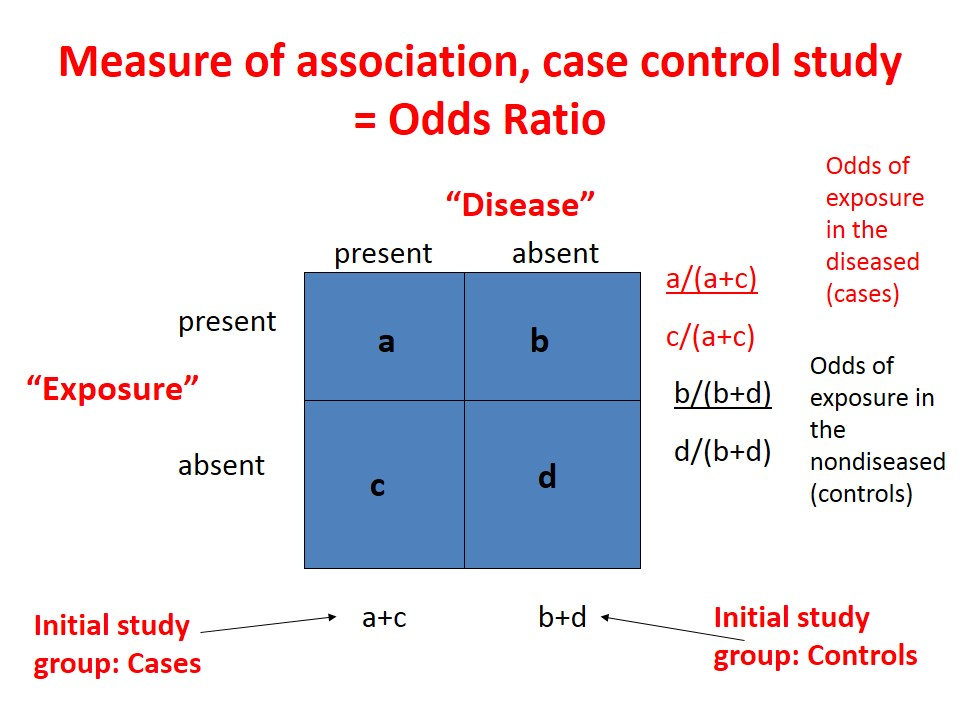Case control study odds ratio