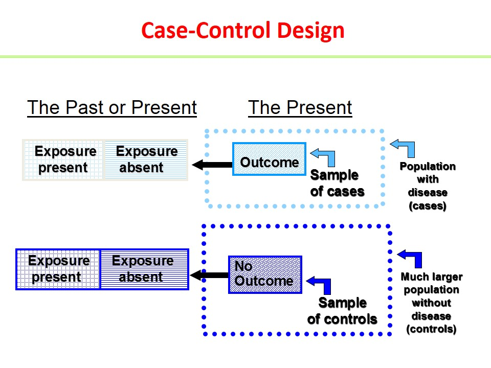 Case control studies design