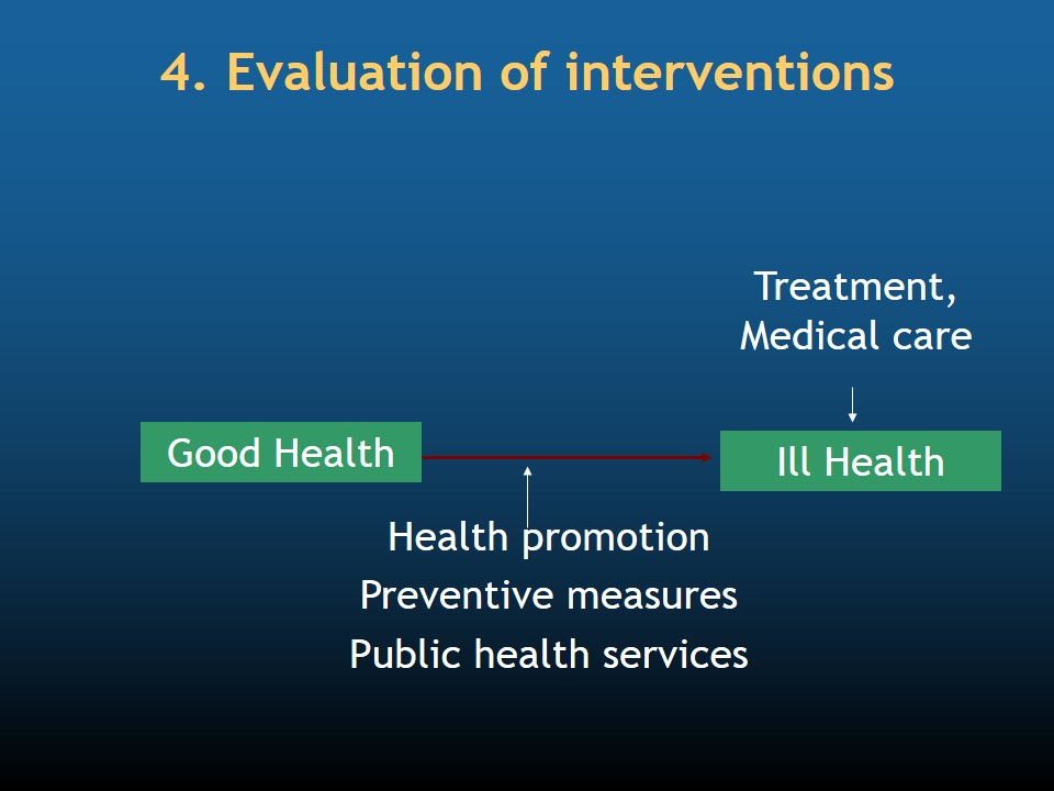Evaluation of interventions