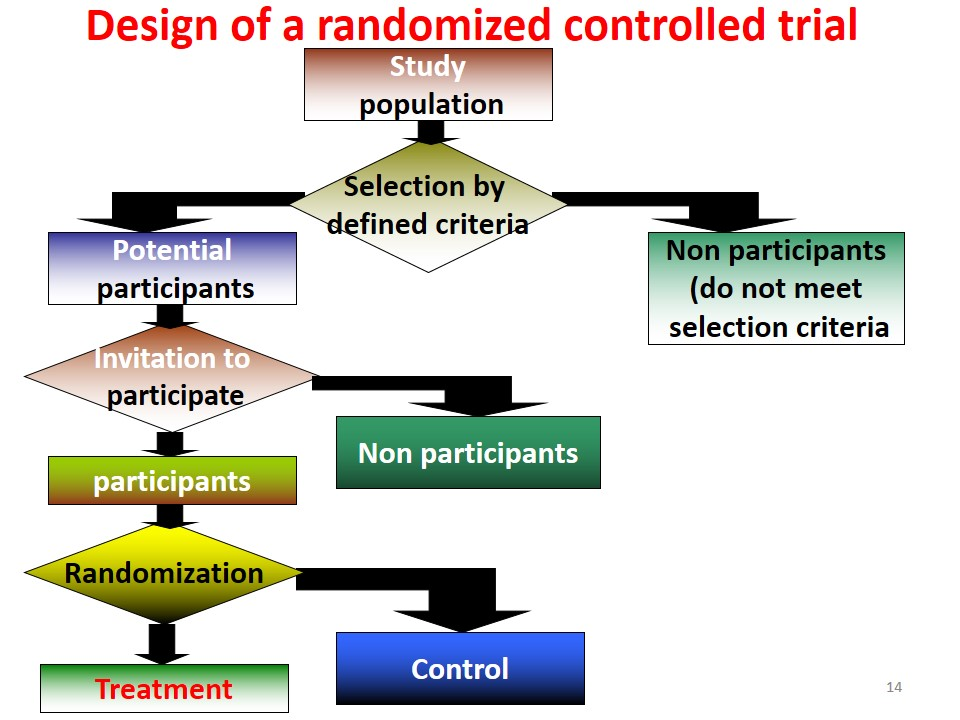 Randomized controlled trials designs