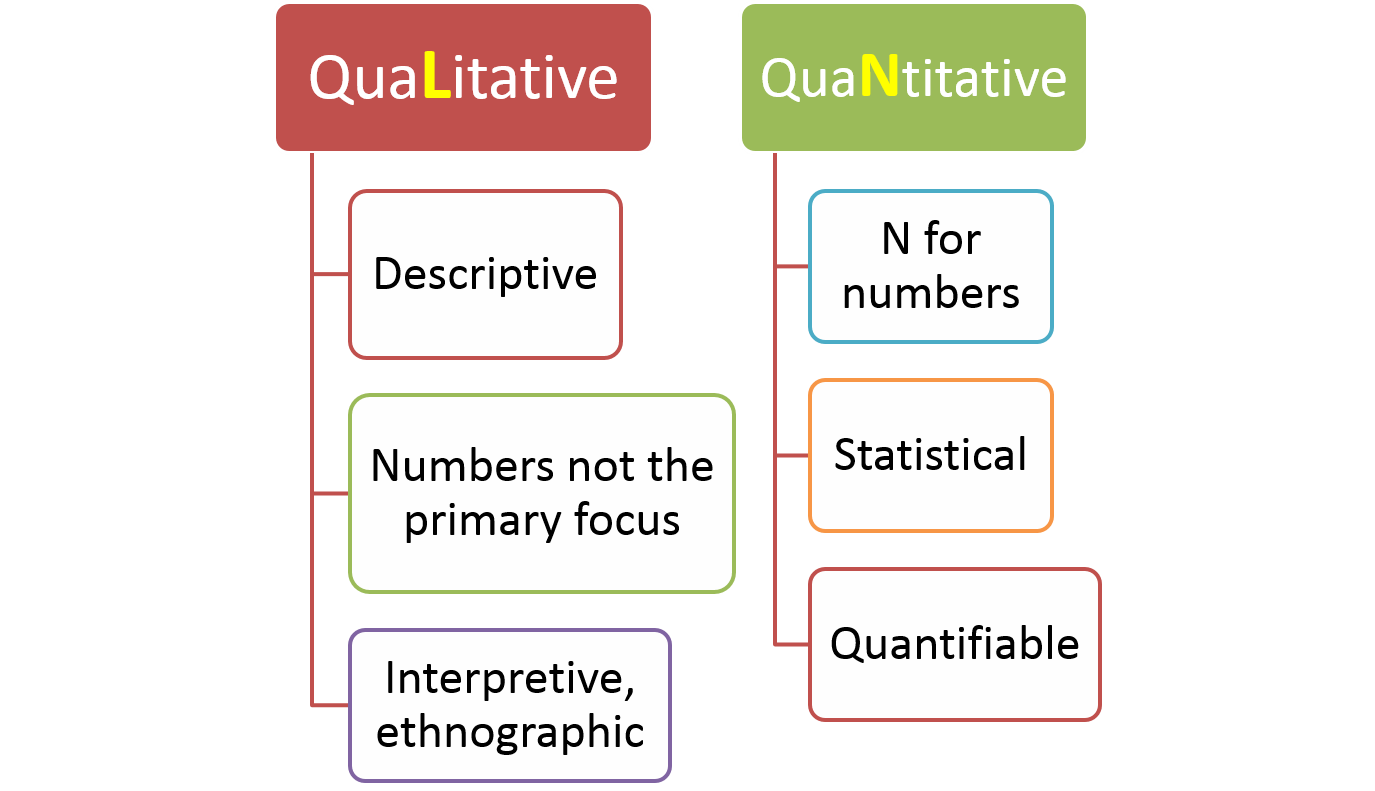 types of sampling methods in research methodology One of the other types of qualitative research methods is intensity sampling the methodology is close to the sampling, criterion.
