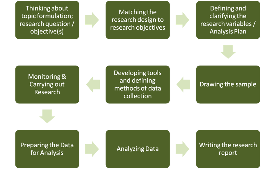 Steps in designing and conducting research