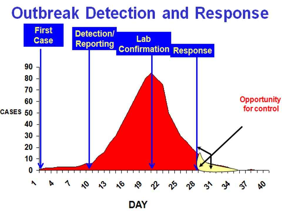 outbreak detection and response 1