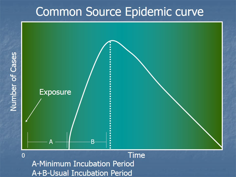 Common source epidemic