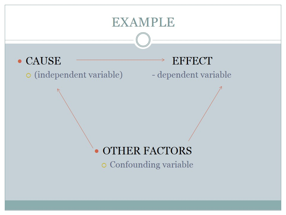 Confounding variable example