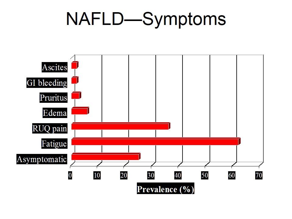 NAFLD symptoms