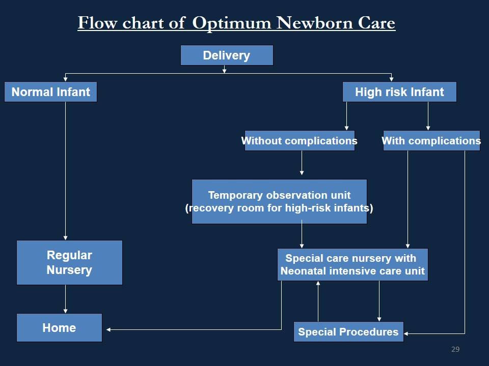 Optimum newborn care