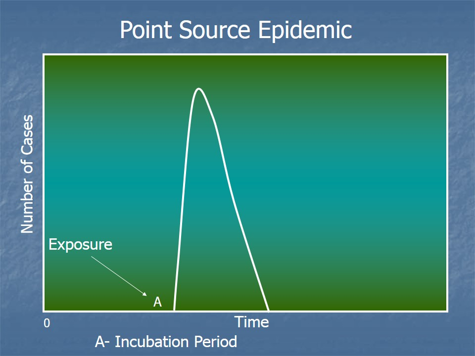 Point source epidemic
