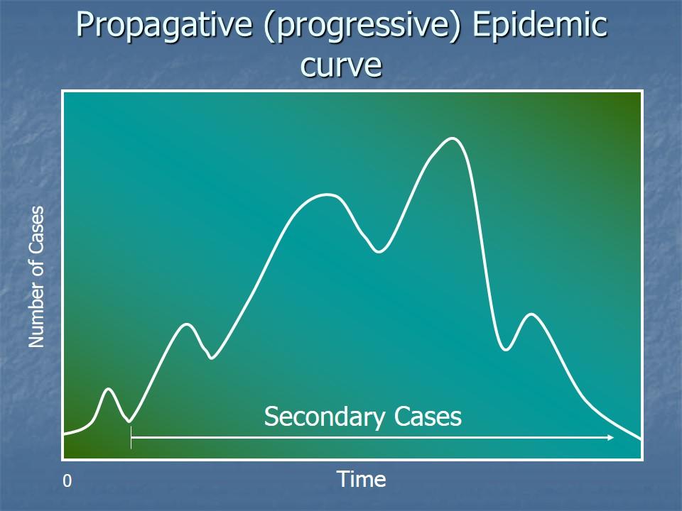 Propagative epidemic