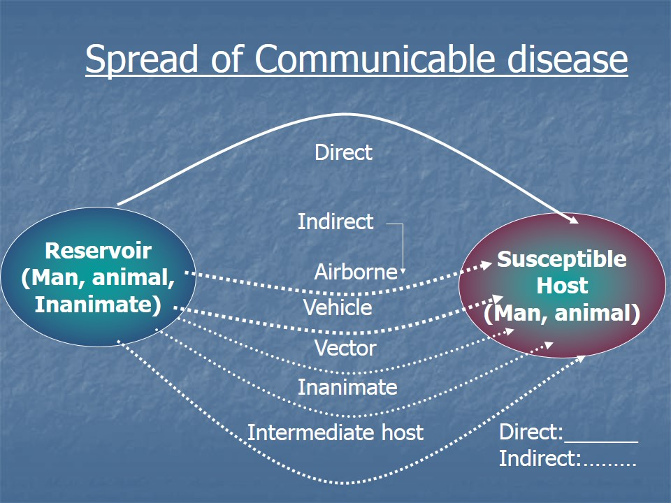 Spread of communicable disease