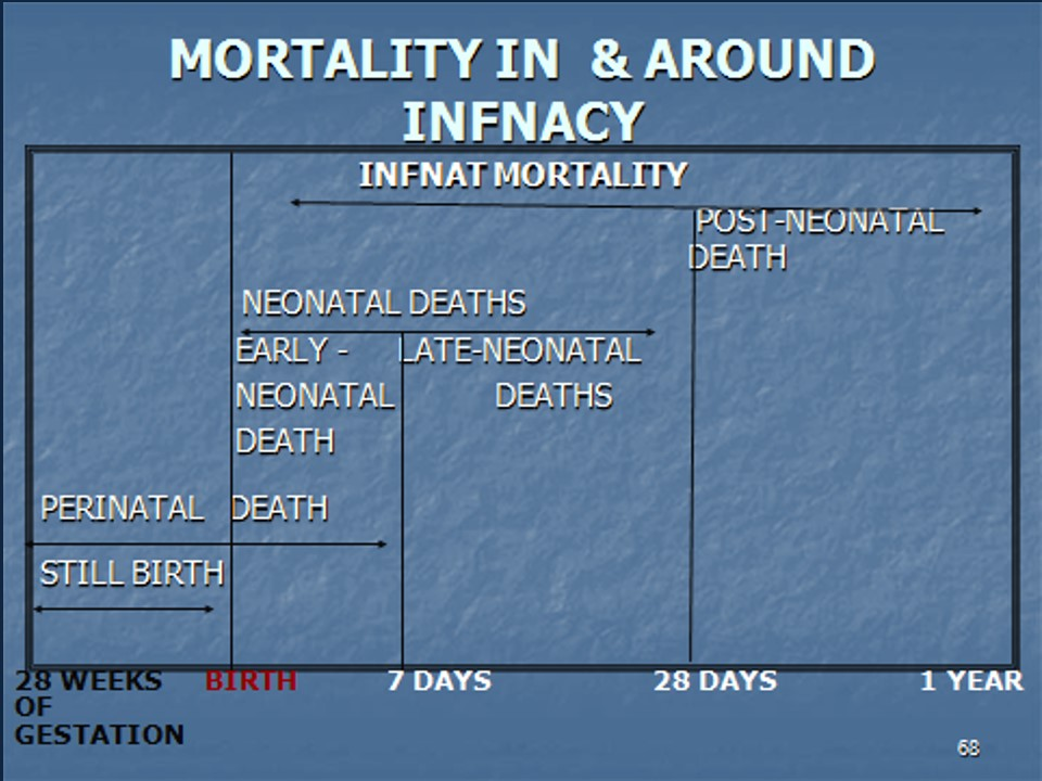 mortality in and around infancy