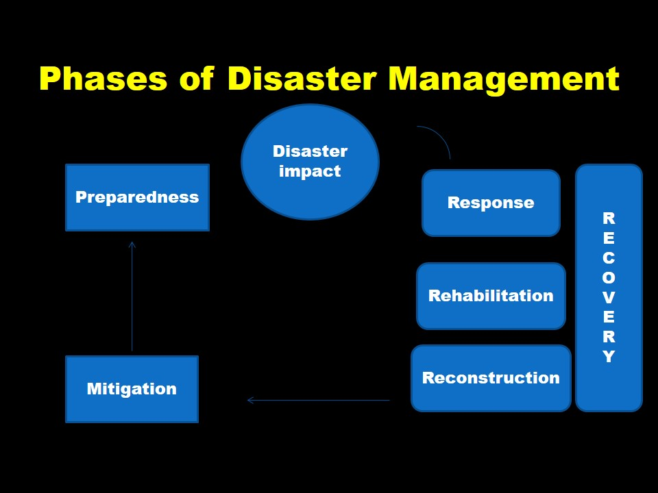 phases of disaster management